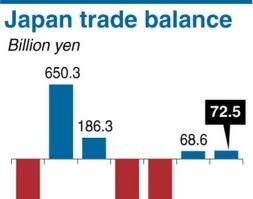 Rilis Data Trade Balance Jepang Sedikit Melemahkan Yen Jepang